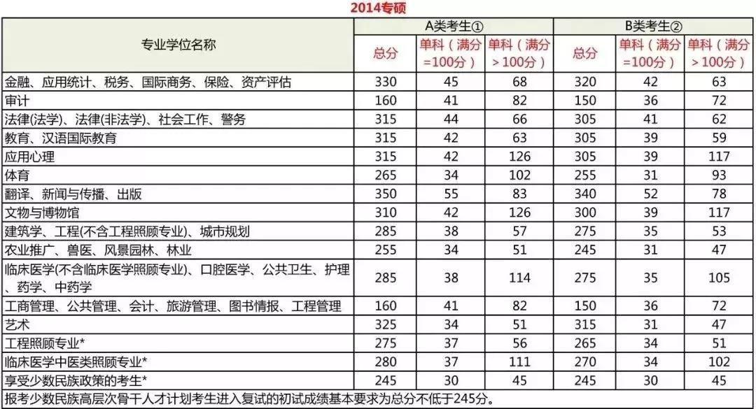 2014管理类联考专业硕士分数线
