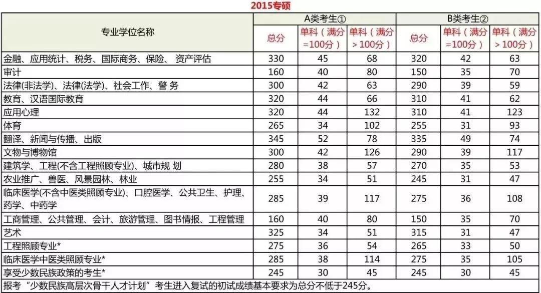 2015管理类联考专业硕士分数线