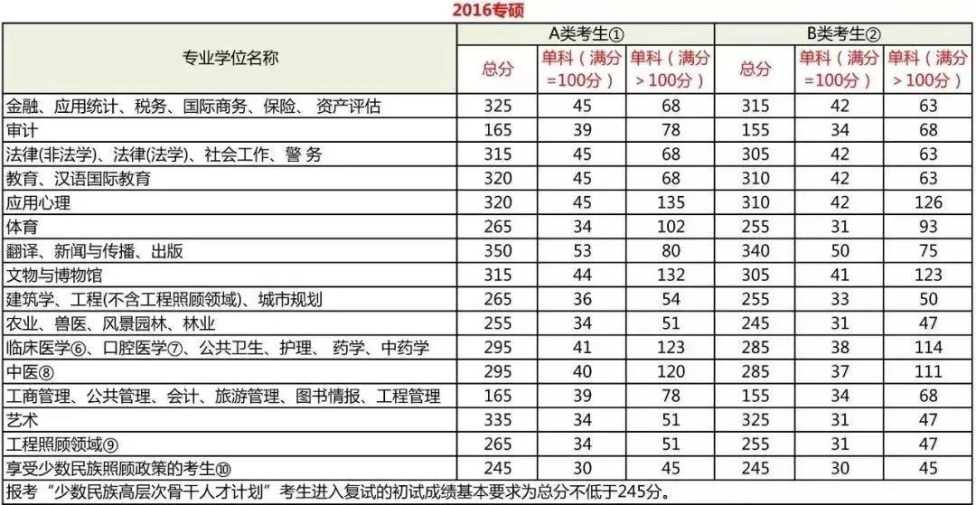 2016管理类联考专业硕士分数线