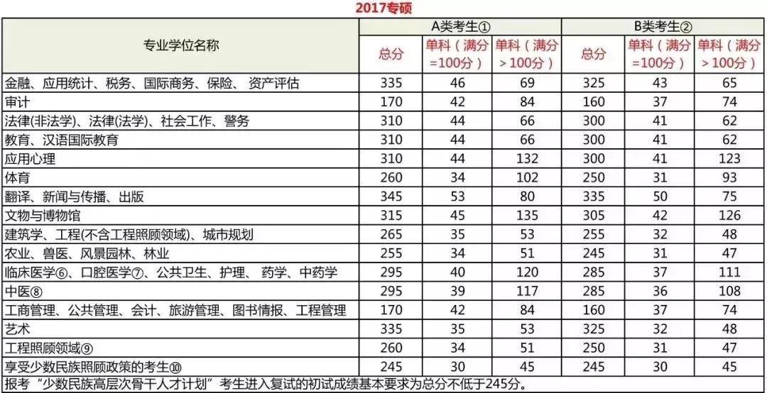 2017管理类联考专业硕士分数线