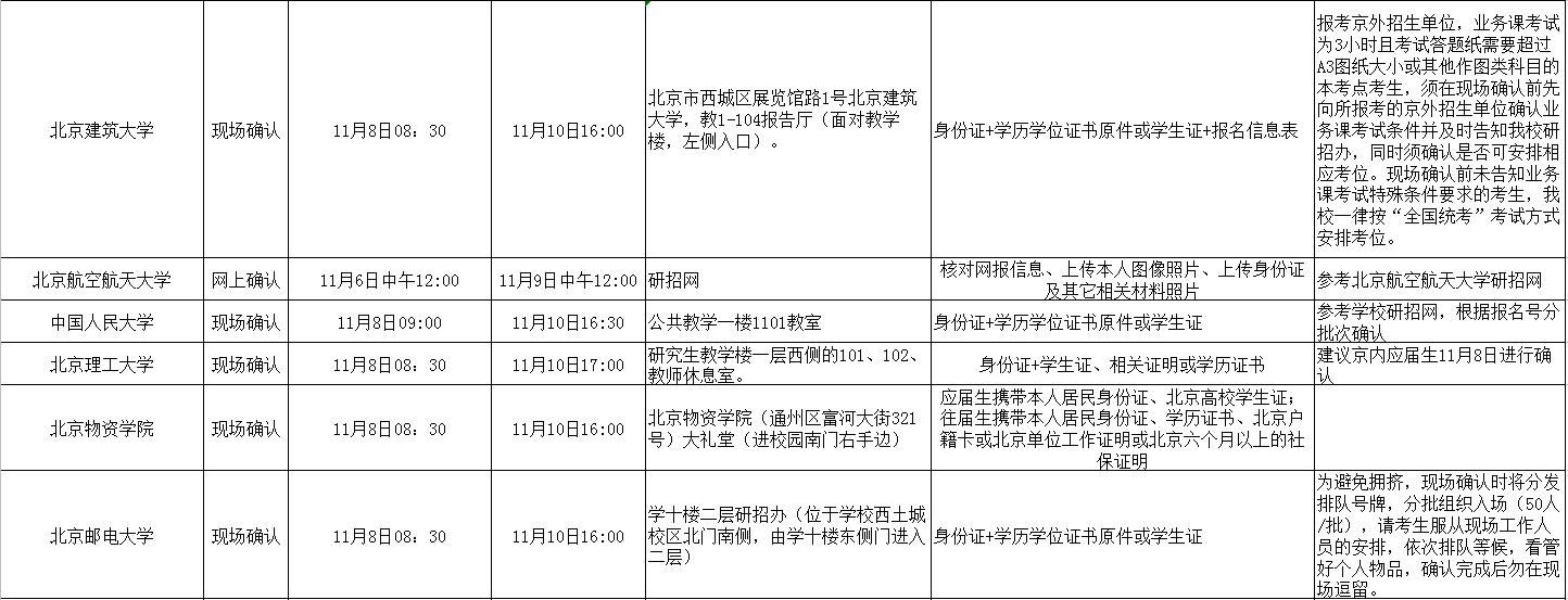 北京地区现场确认信息汇总