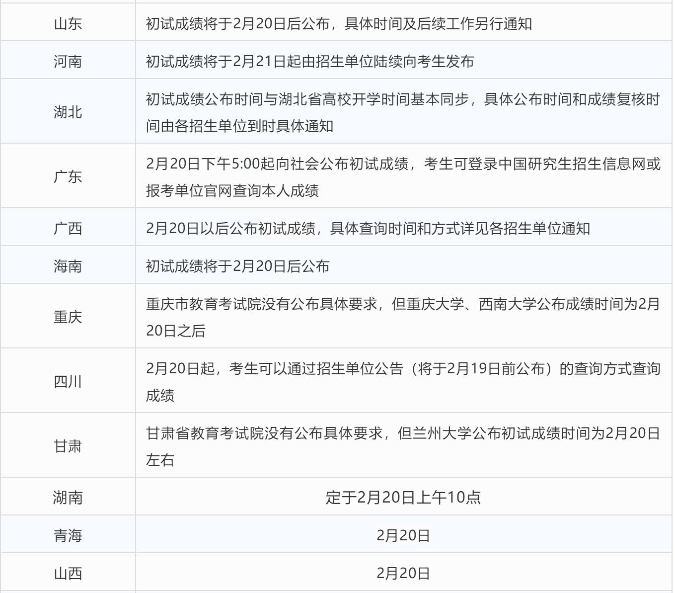 未出分数的33个省市,何时才公布初试成绩?
