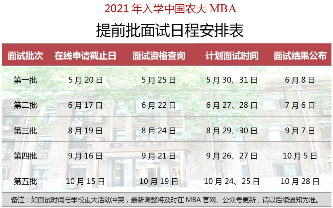 人大、中国农业大学2021级MBA提前面试安排公布