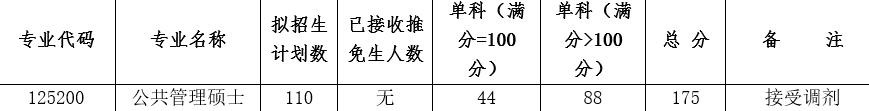西南大学、济南大学接受MPA调剂,附30所可调剂院校汇总