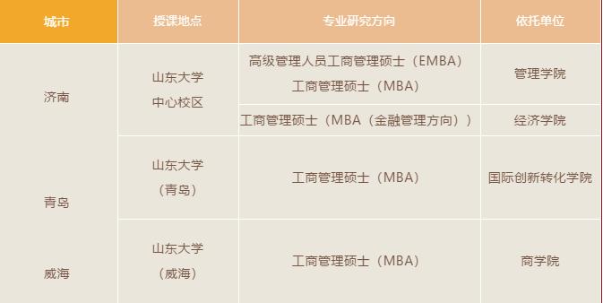 2022年山东大学MBA/EMBA招生正式启动!