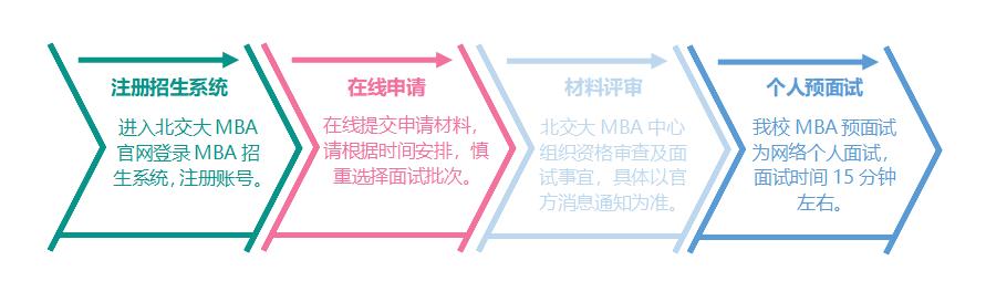 2022年北京交通大学MBA预面试政策正式发布