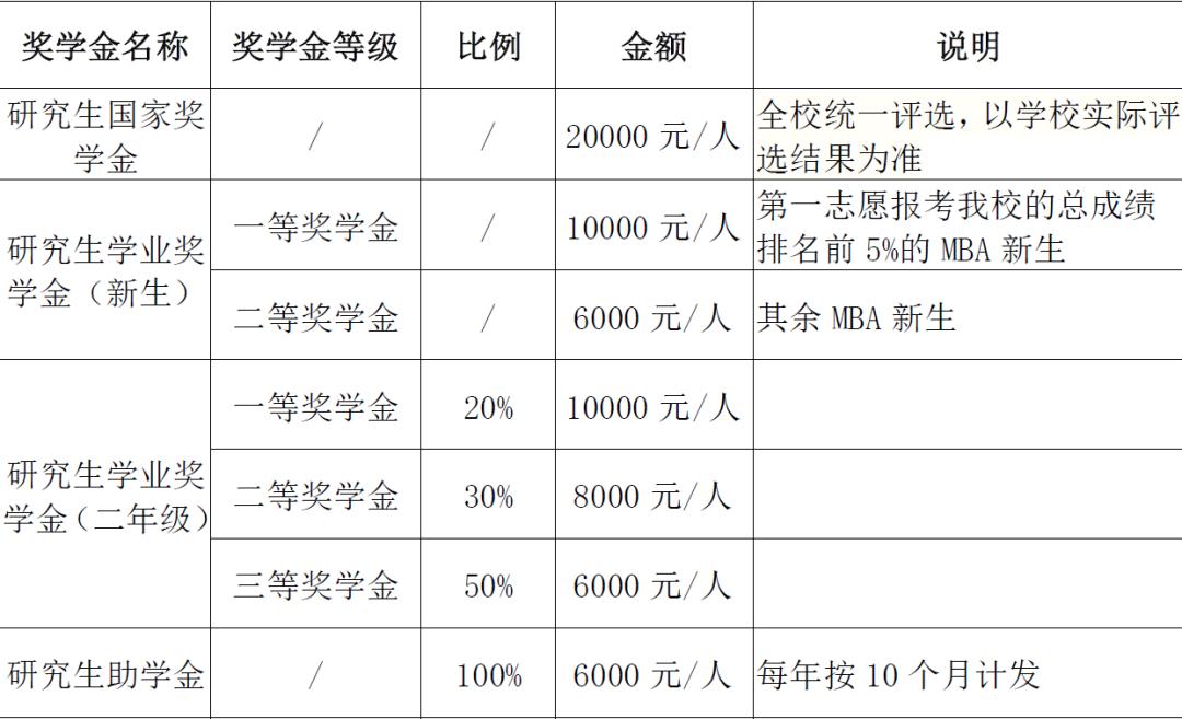 22招生 | 华南师范大学2022年MBA招生简章