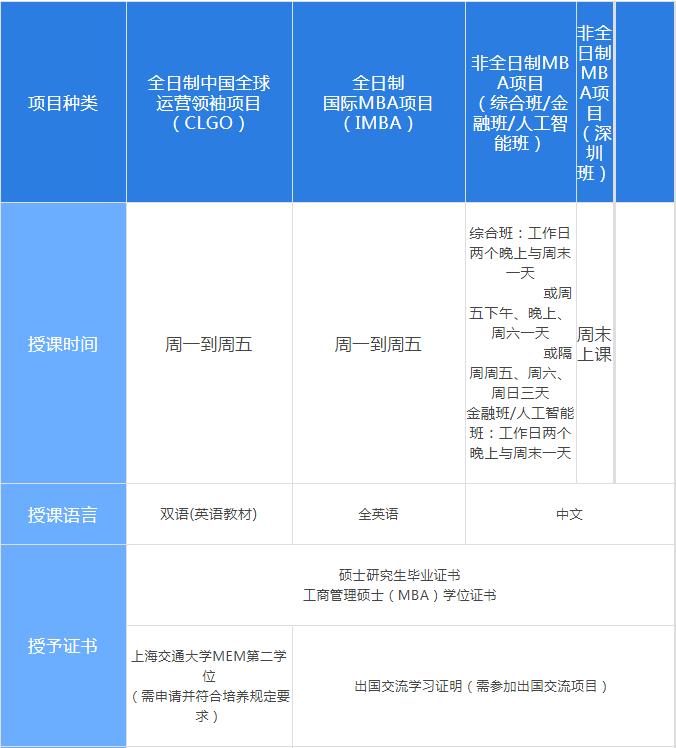 上海交通大学安泰MBA2022招生概括